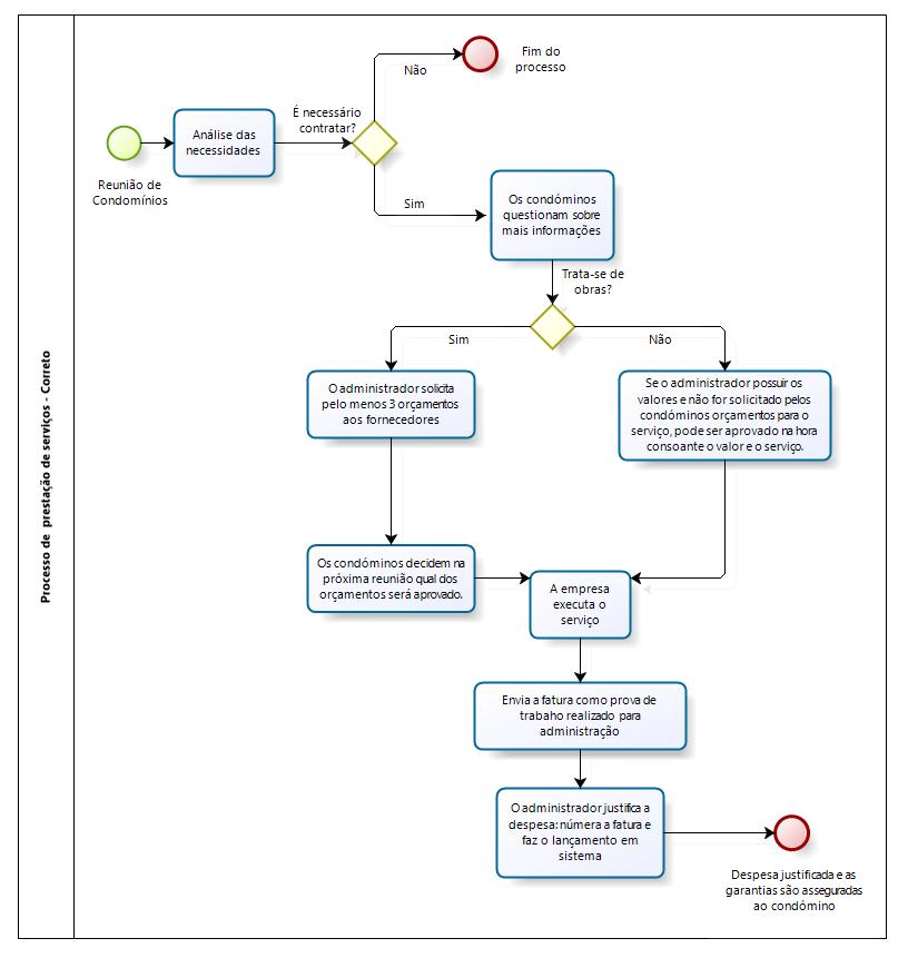 processo de prestação de serviços - Procedimento correto